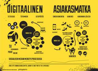 Digitaalinen_asiakasmatka.png