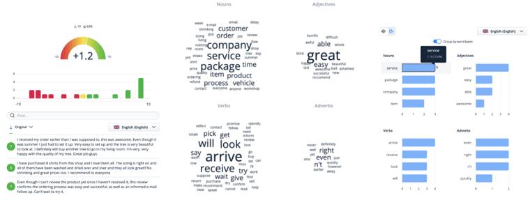 Visualisation of Zeffi's Language Tecnology package.