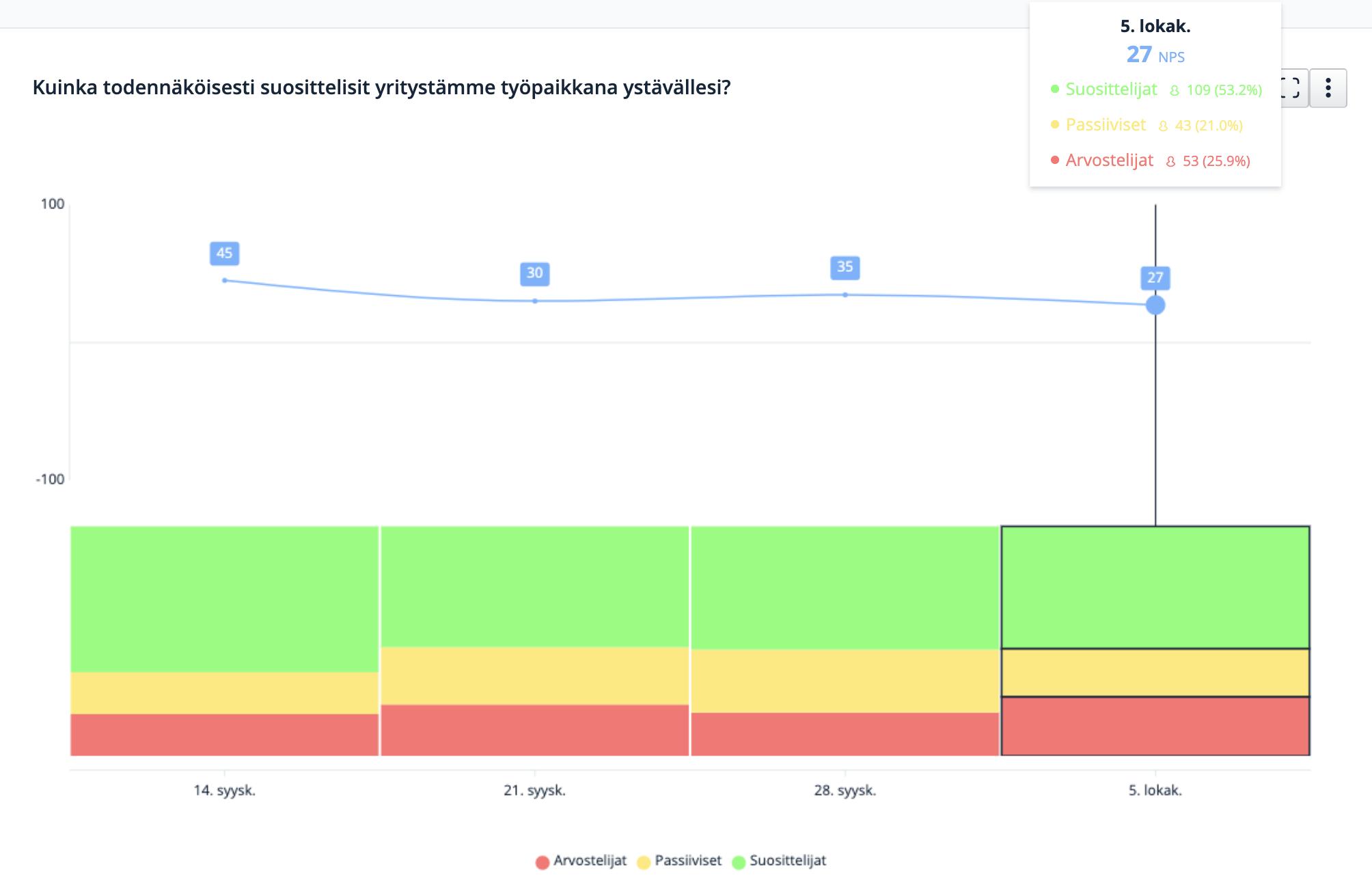 eNPS-suositteluarvon kehitys ajan mittaan (esimerkki).